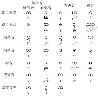 文字 ビルマ