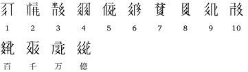 西夏文字 英 Hsi-hsia script,Xi-xia script,Tangut script